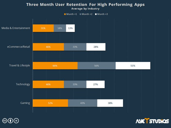 Three Month User Retention