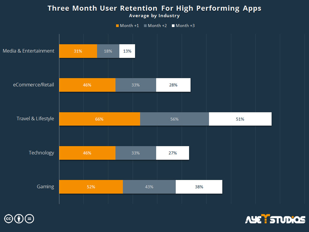 App Promotion Strategy: Three Month User Retention