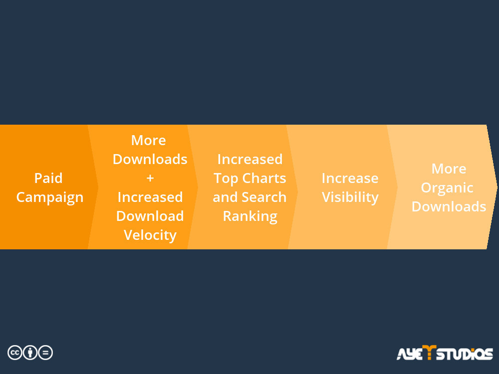 Process of how paid campaigns for app promotion result in more organic downloads