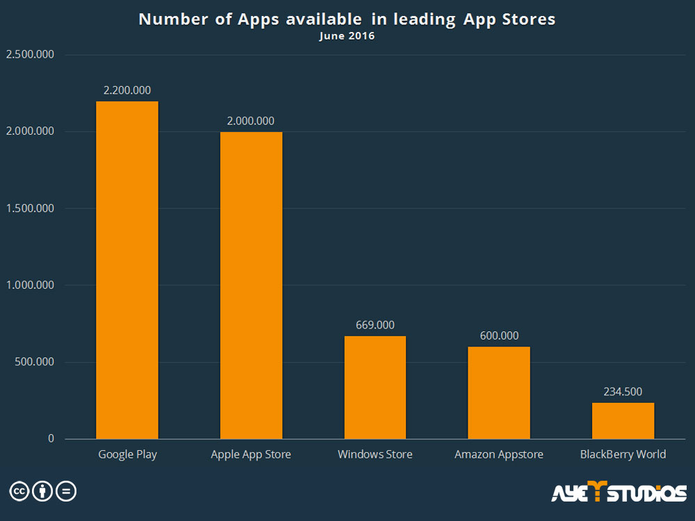 Free App Promotion: Number of Apps in the Appstores