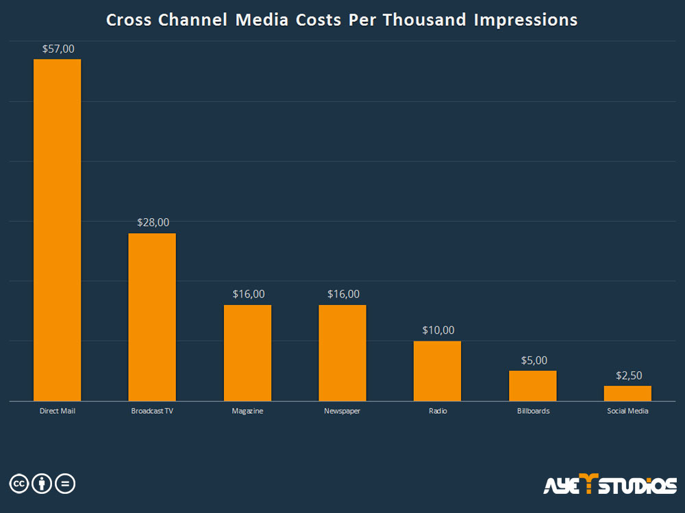 Social Media App promotion: Cross Channel Costs