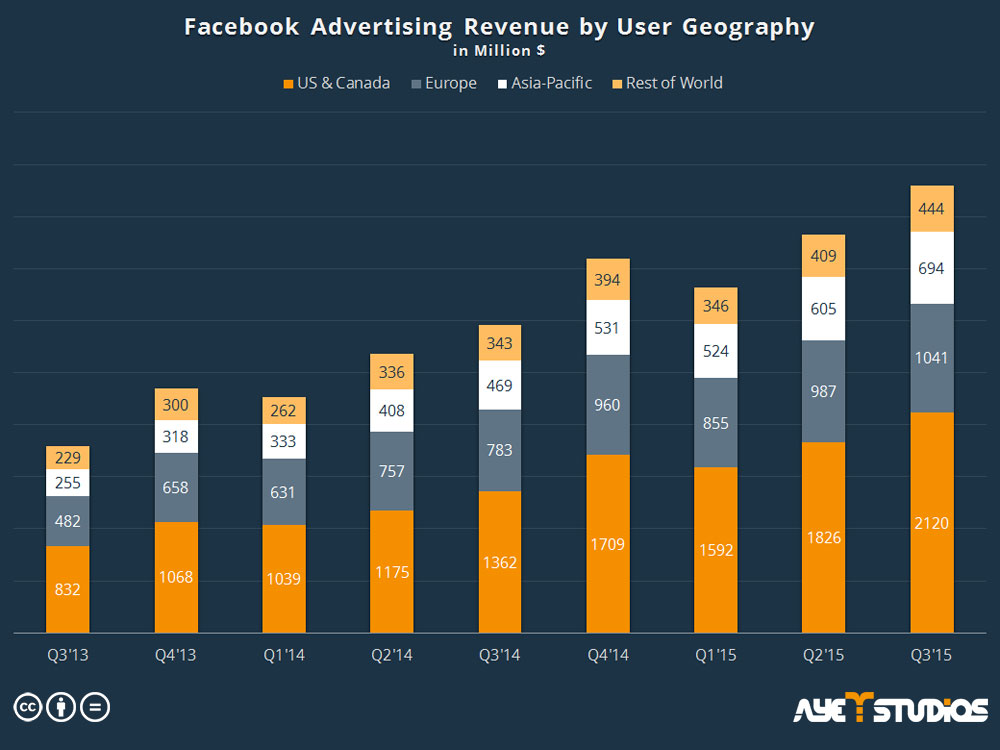 Social media app promotion: Facebook advertising revenue