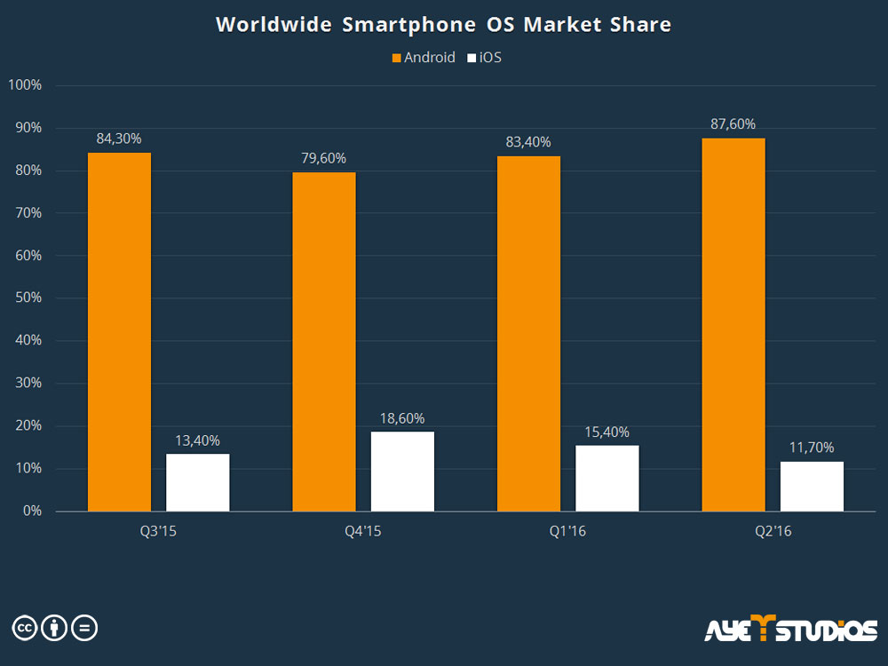App Promotion: Worldwide Smartphone Market Share