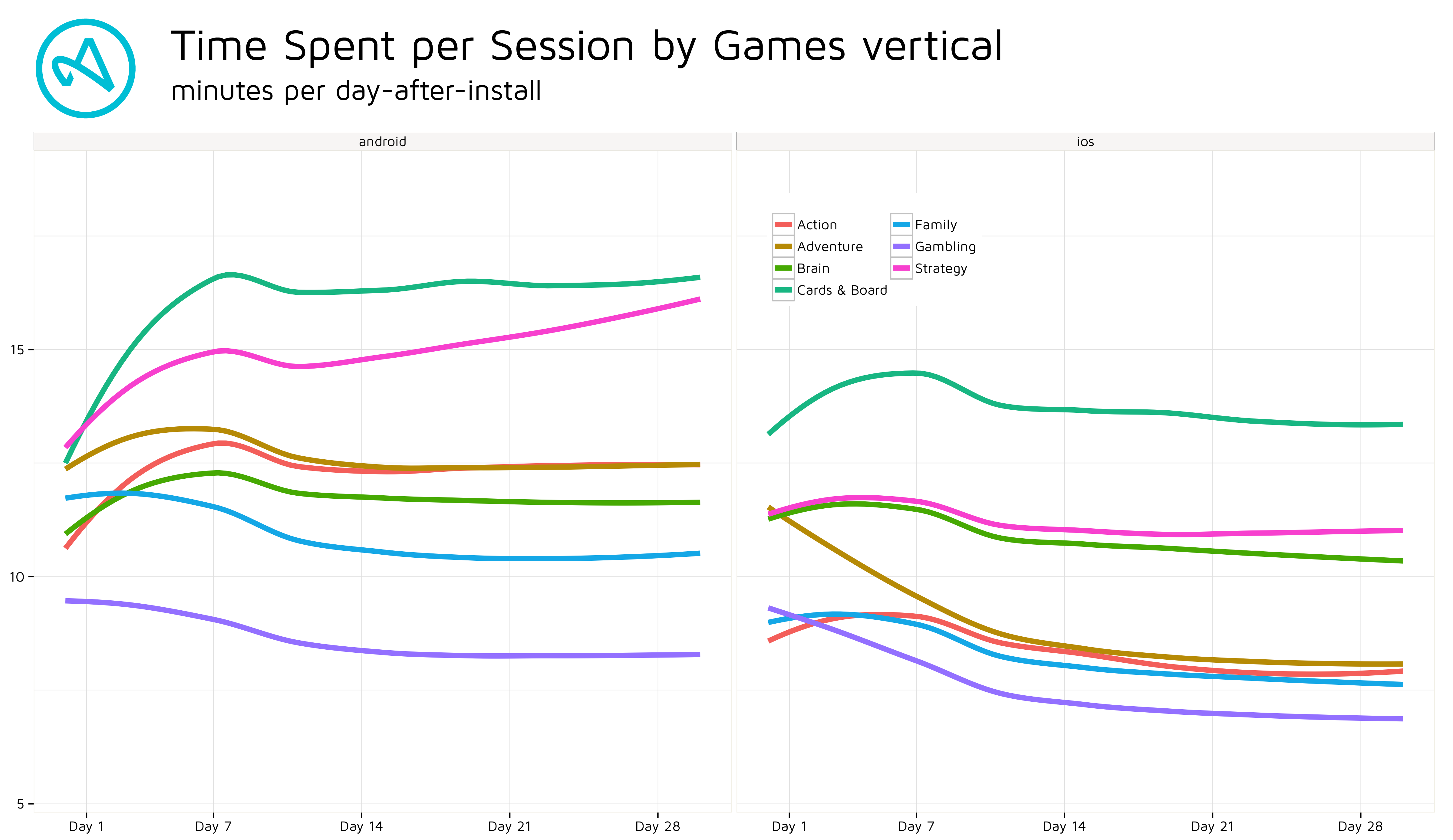 Statistics about the time spent per session for each game category