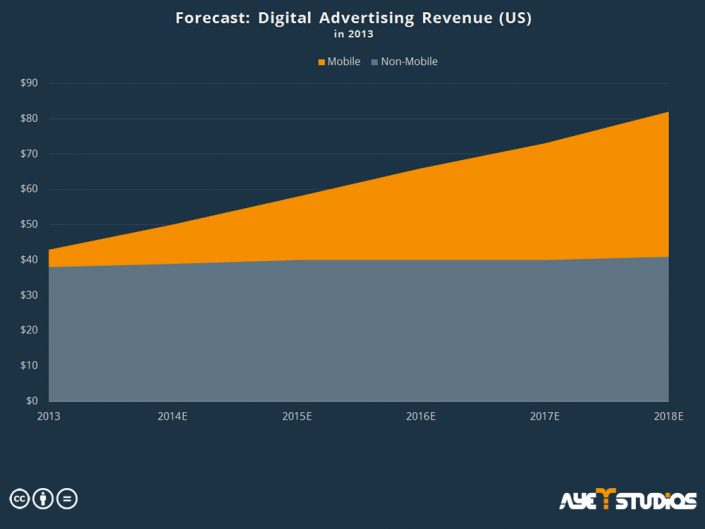 forecast digital advertising revenue: app promotion services
