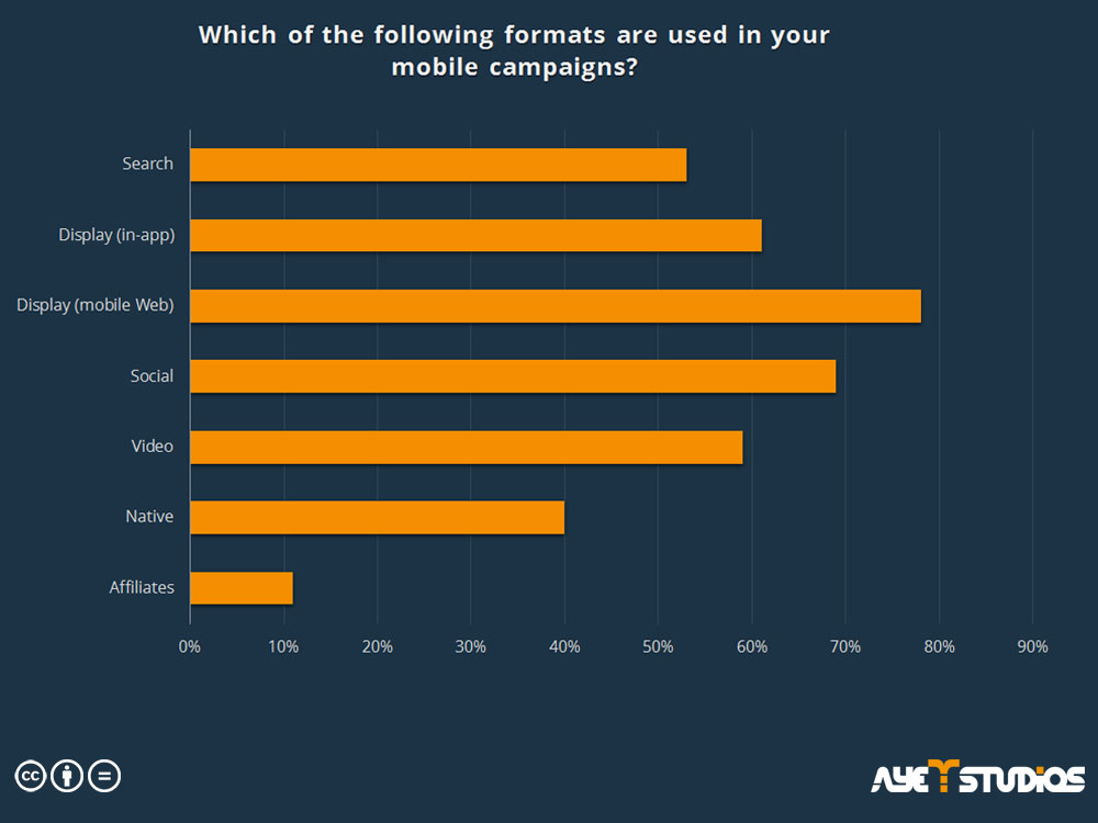 formats for mobile campaigns: app promotion services