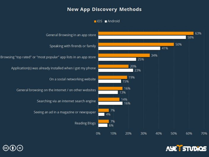 new app discovery methods: app promotion services