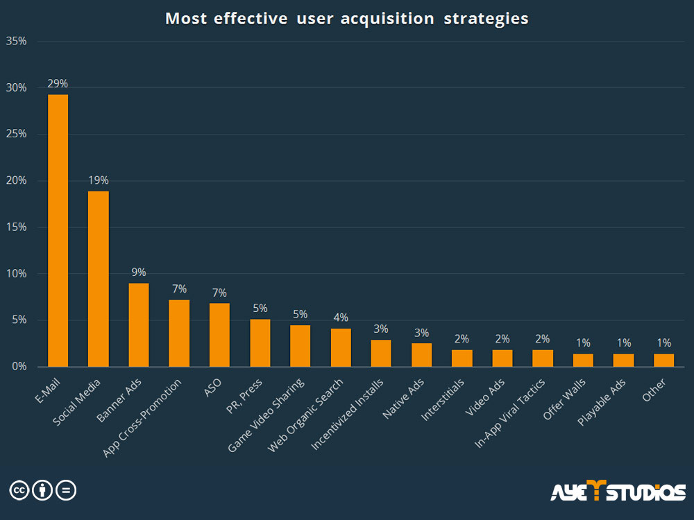 User Acquisition Strategies