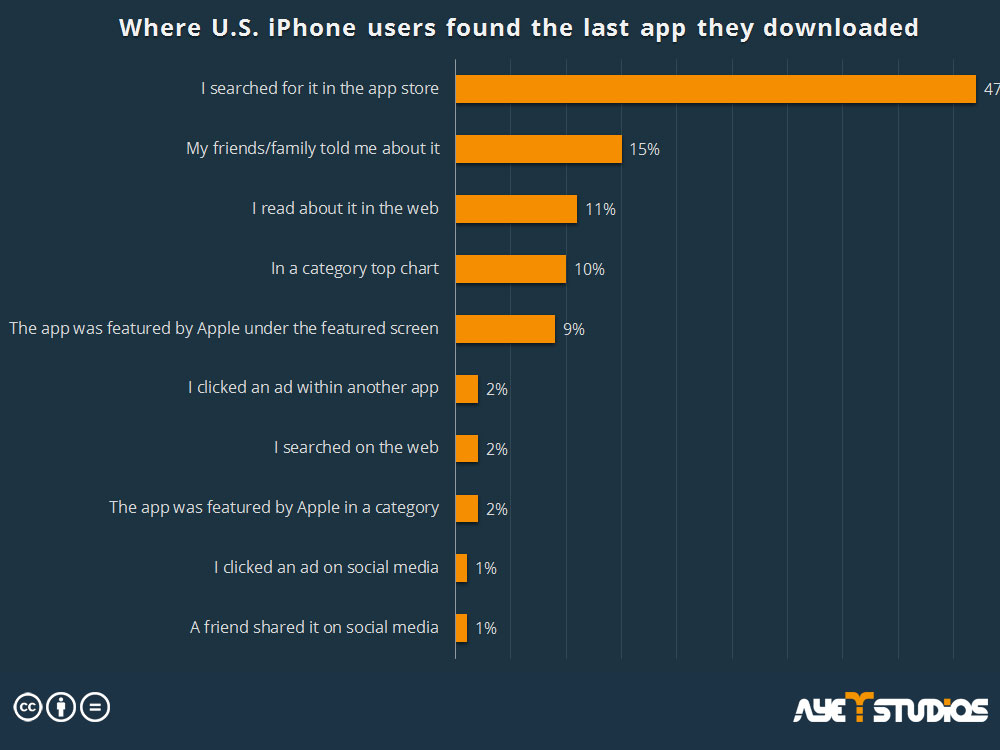 User acquisition: Where iPhone users found the app they last downloaded
