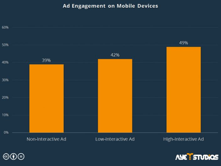 Ad engagement on mobile devices: mobile advertising