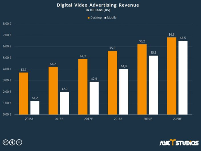 Digital Advertising Revenue: mobile advertising