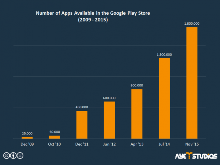The amount of Android Apps in the Play Store from 2009 to 2015