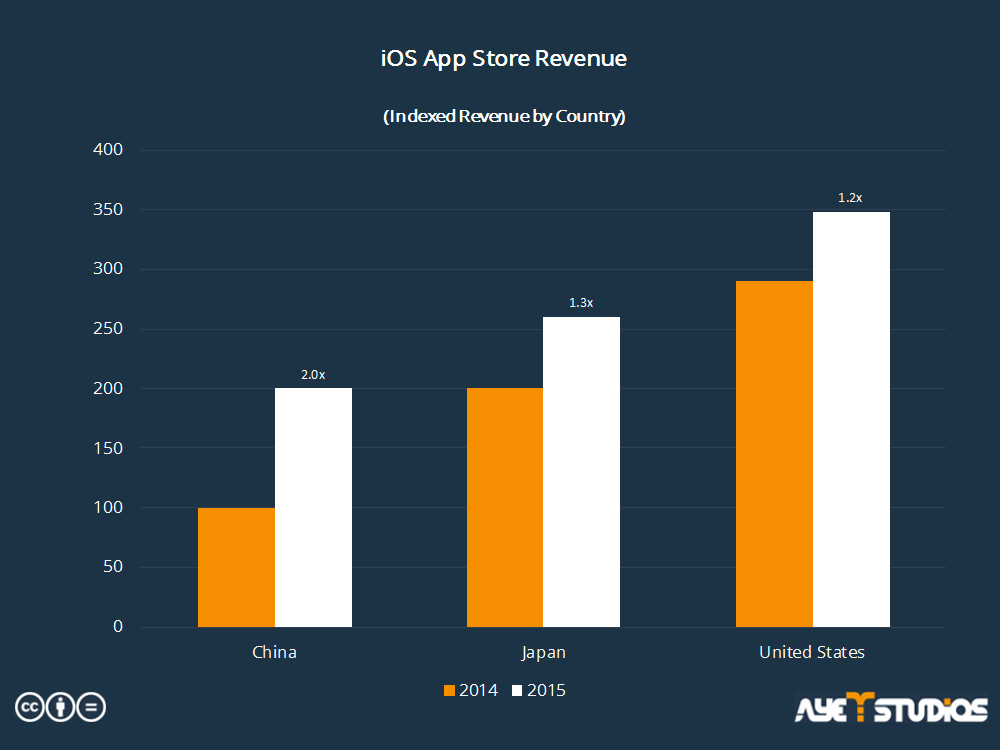 Comparing App Store Revenue in 2014 and 2015 by different countries