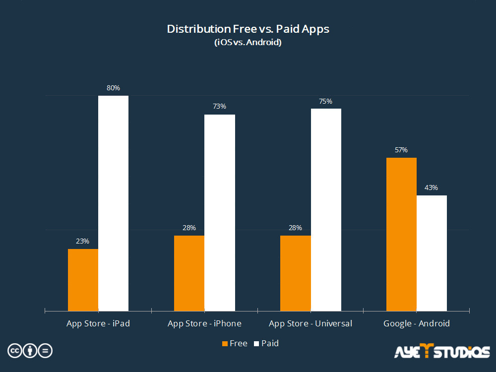 Statistics about how many free and paid iOS apps are online in contrast to Android