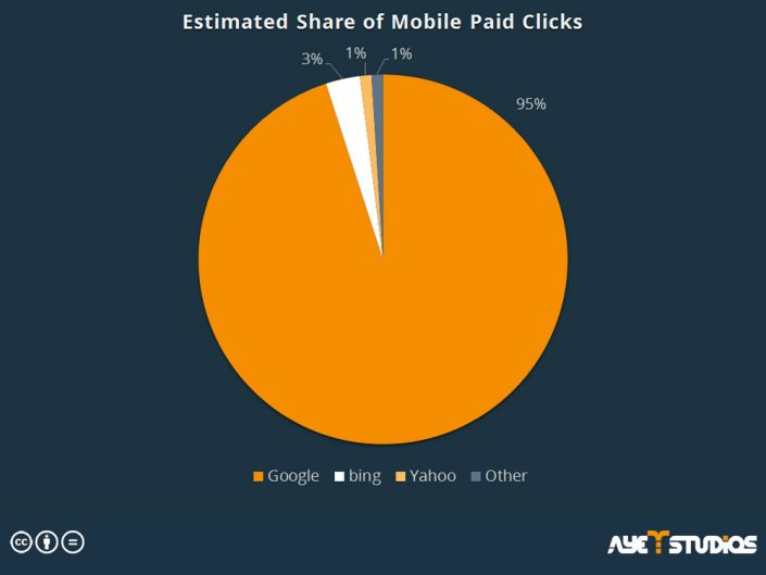 Estimated share of mobile clicks: mobile advertising