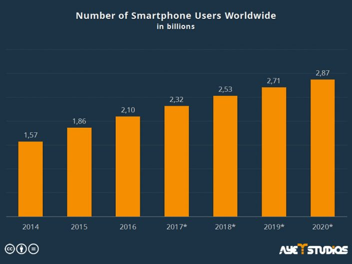 number of smartphone users worldwide: mobile advertising