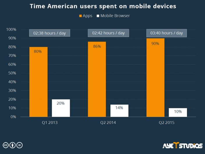 A graphic about how much time is spent in apps and the mobile browser in the US