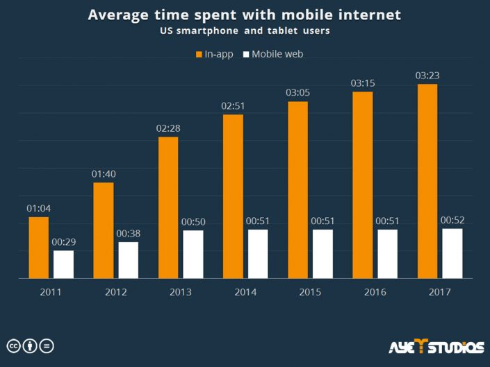 The average time US users spent with mobile internet