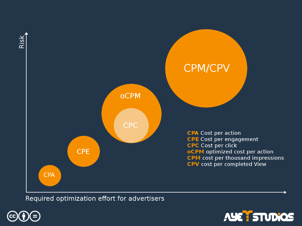 This graph shows how the the risk advertisers have to take increases when they want to reach out further.
