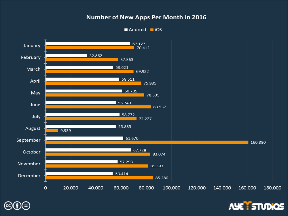 Number of new apps per month in 2016