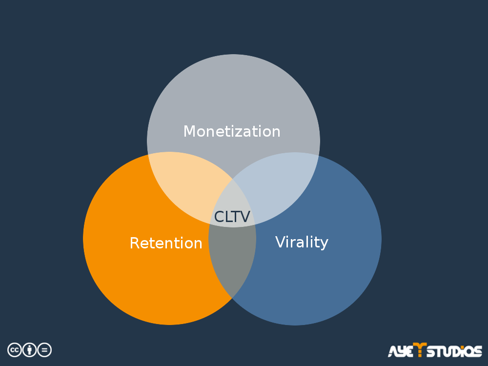 This graph shows what the customer lifetime value consosts of: Monetization , Retention and Virality