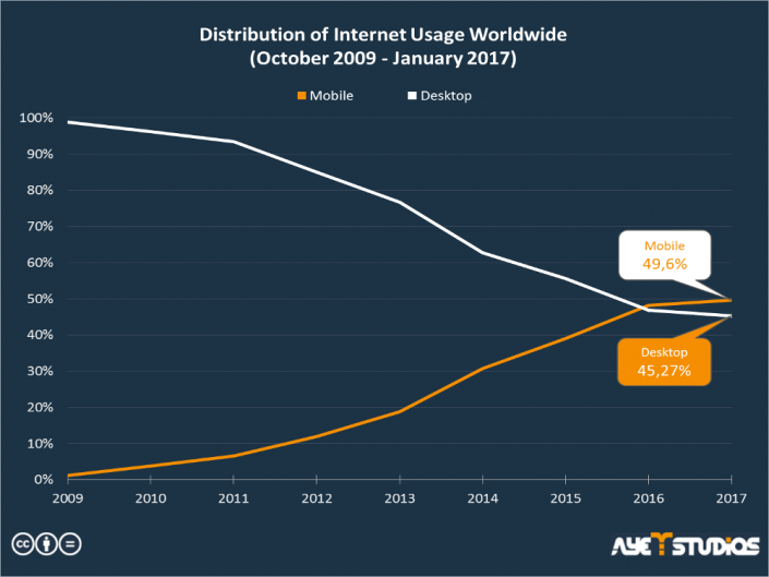 Distribution of internet usage worldwide between mobile and desktop