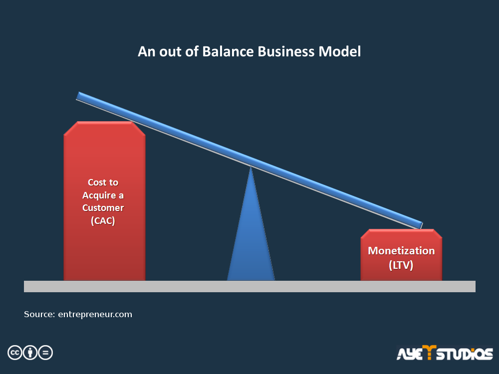 Example of an unbalanced business strategy: User Acquisition Costs