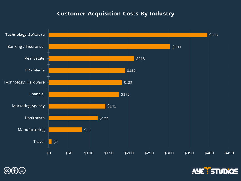 The statistic shows average customer acquisition costs by industry: user acquisition costs