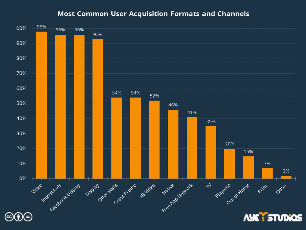 The statistic shows the most common formats and channels for your user acquisition strategy