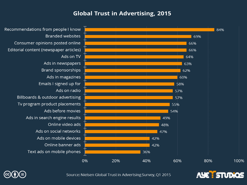 The statistic shows which advertising channels users trust the most