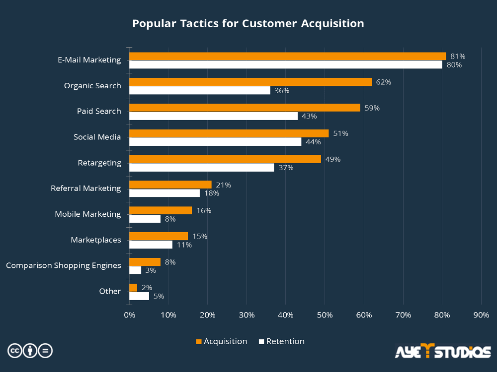 The statistic shows popular tactics for user acquisition and retention: user acquisition strategy