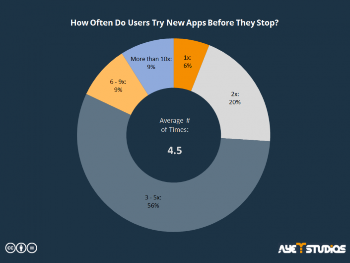 Piechart that shows how often users try new apps before stopping