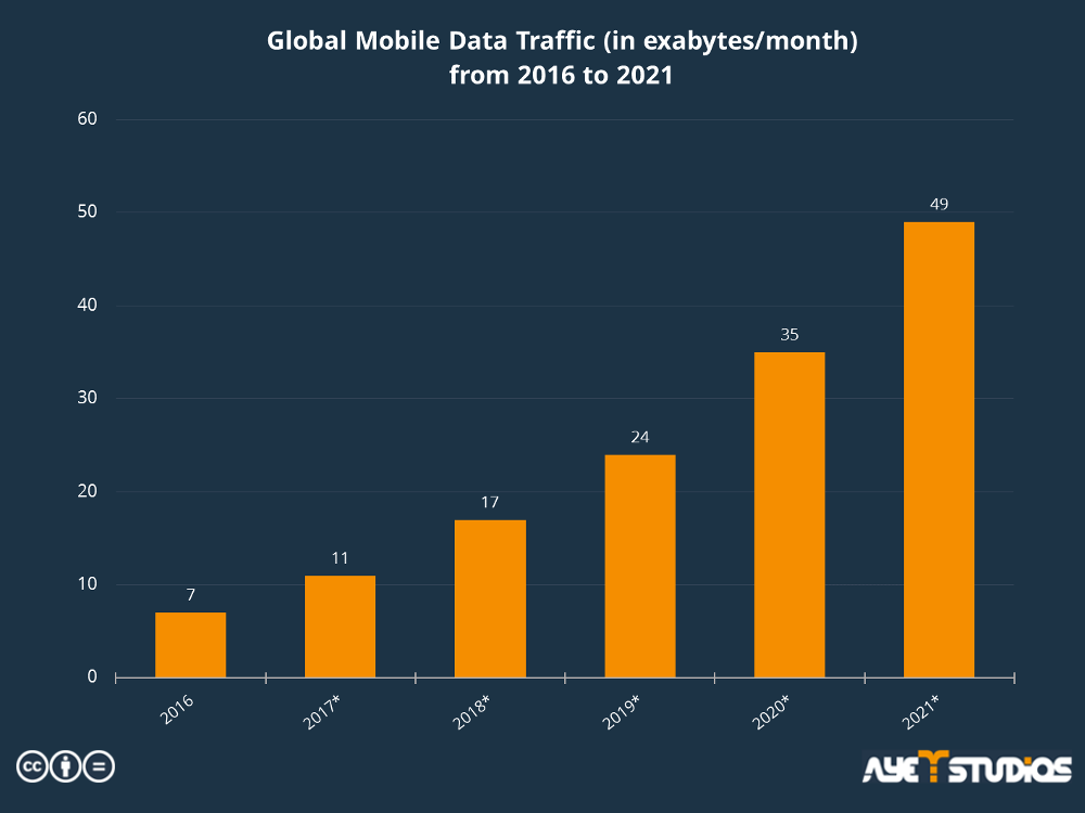 The statistic shows the estimated growth of global mobile data traffic for the next four years