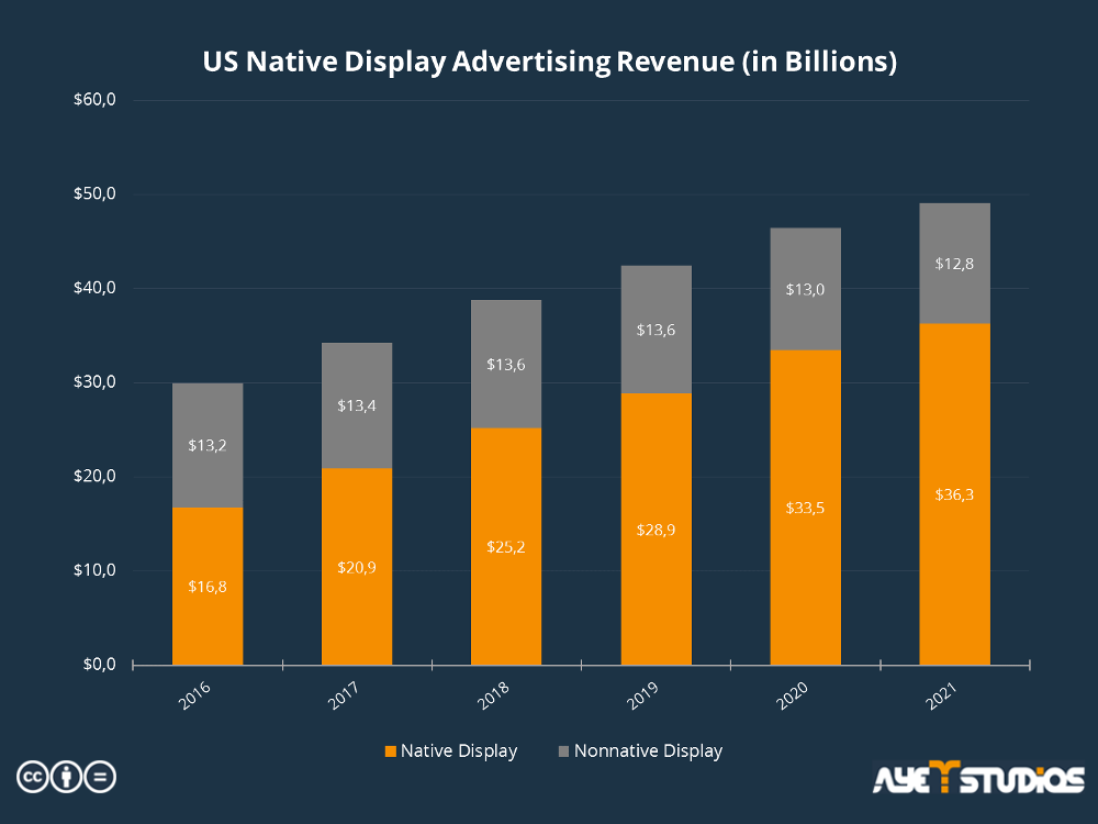 The chart shows a comparison between the estimated native advertising and non-native advertising revenue